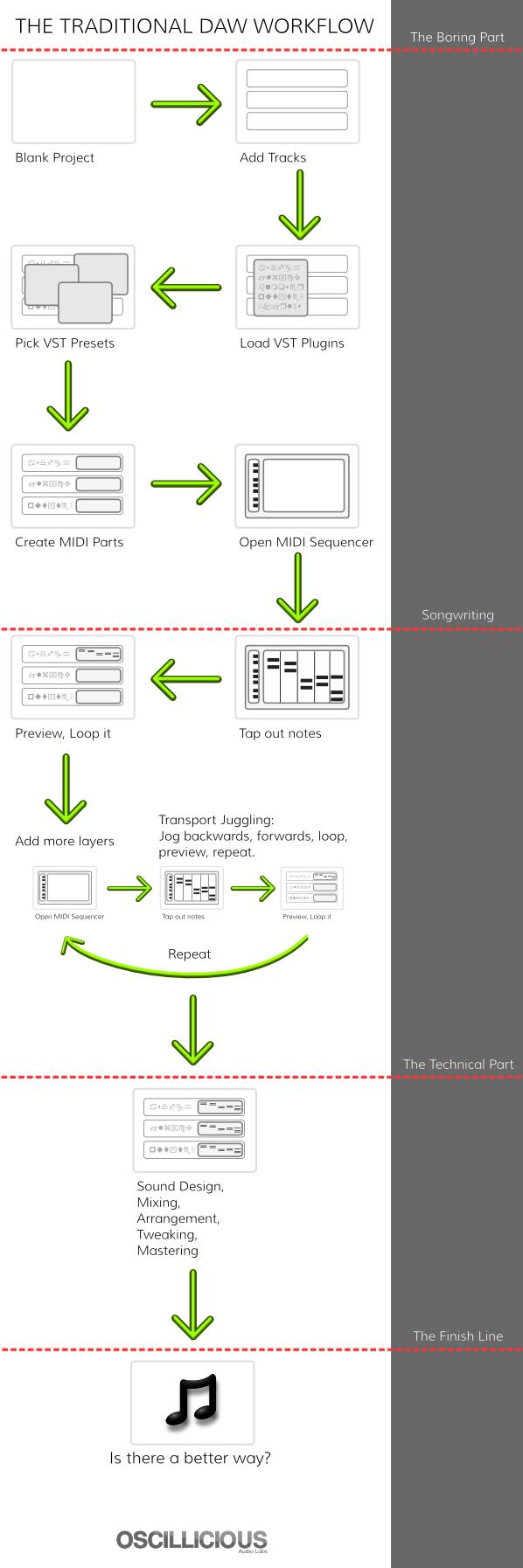 DAW Workflow